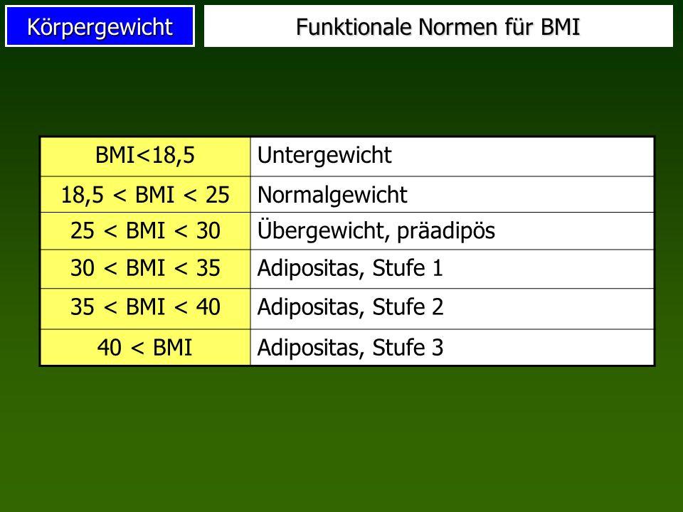 Körpergewicht Funktionale Normen für BMI BMI<18,5Untergewicht 18,5 < BMI < 25Normalgewicht 25 < BMI < 30Übergewicht, präadipös 30 < BMI < 35Adipositas