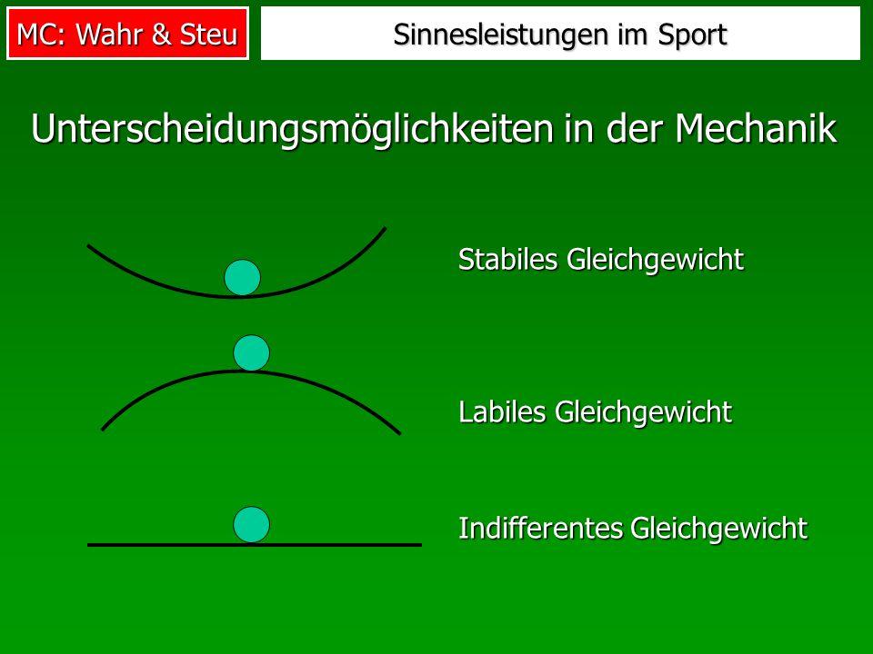 MC: Wahr & Steu Sinnesleistungen im Sport Unterscheidungsmöglichkeiten in der Mechanik Indifferentes Gleichgewicht Labiles Gleichgewicht Stabiles Glei