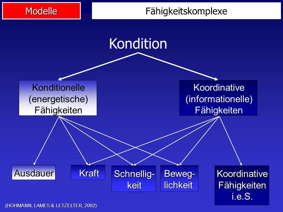 Modelle Fähigkeitskomplexe (HOHMANN, LAMES & LETZELTER, 2002) Ausdauer KoordinativeFähigkeiteni.e.S. Schnellig-keit Beweg-lichkeit Kraft Kondition Kon