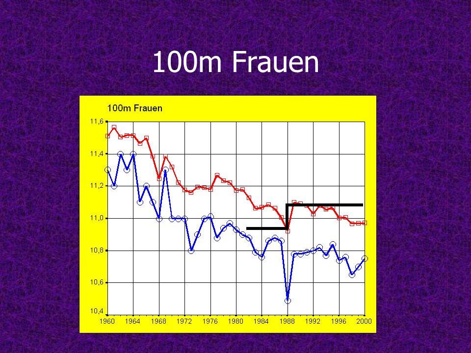 100m Frauen