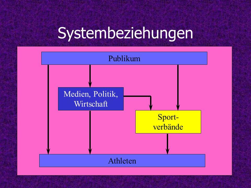 Systembeziehungen Publikum Athleten Medien, Politik, Wirtschaft Sport- verbände