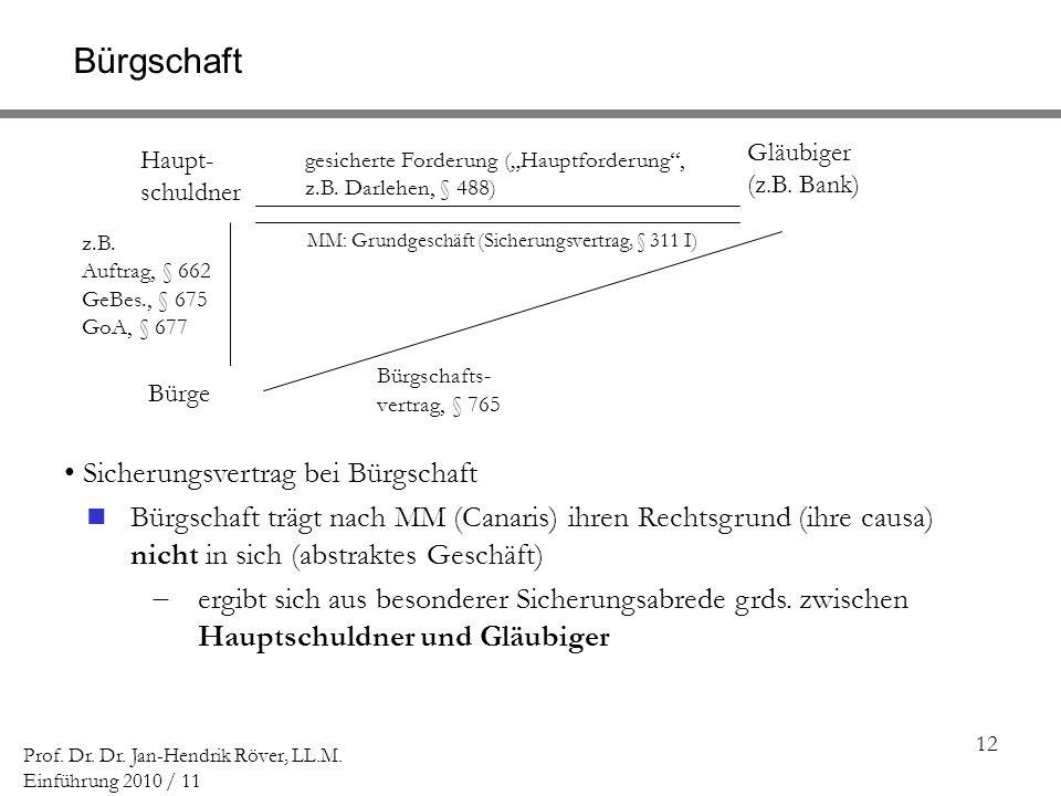 12 Prof. Dr. Dr. Jan-Hendrik Röver, LL.M. Einführung 2010 / 11 Bürgschaft Haupt- schuldner Gläubiger (z.B. Bank) Bürge Bürgschafts- vertrag, § 765 ges