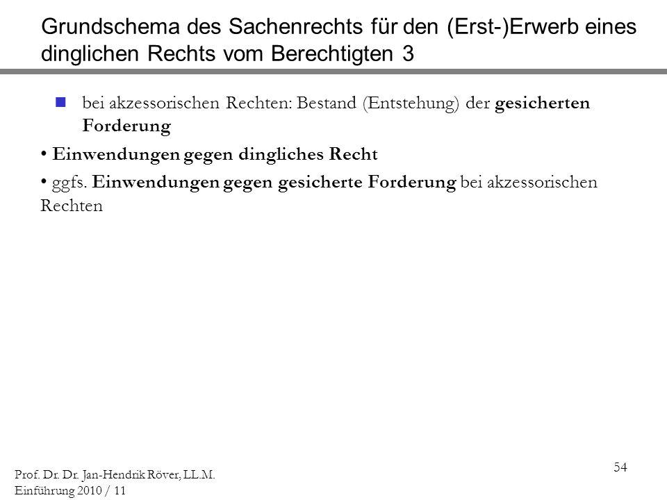54 Prof. Dr. Dr. Jan-Hendrik Röver, LL.M. Einführung 2010 / 11 Grundschema des Sachenrechts für den (Erst-)Erwerb eines dinglichen Rechts vom Berechti