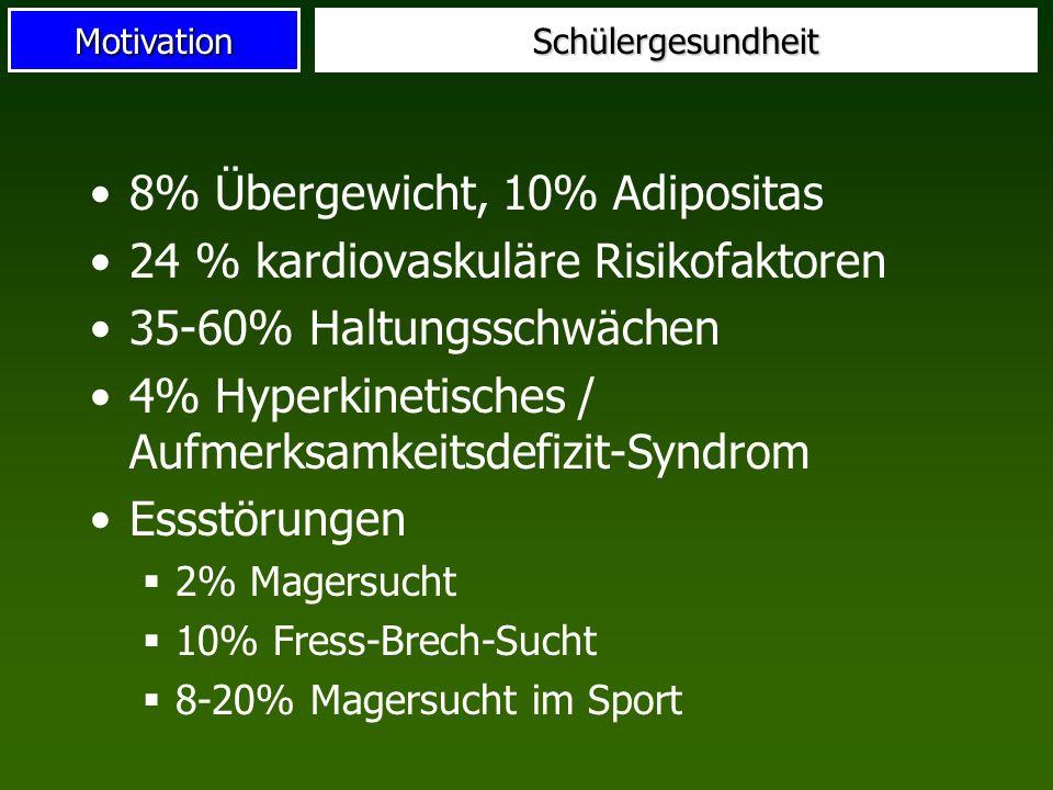 MotivationSchülergesundheit 8% Übergewicht, 10% Adipositas 24 % kardiovaskuläre Risikofaktoren 35-60% Haltungsschwächen 4% Hyperkinetisches / Aufmerks