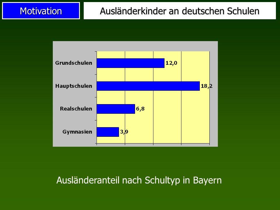 Motivation Ausländerkinder an deutschen Schulen Ausländeranteil nach Schultyp in Bayern