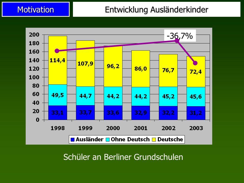 Motivation Entwicklung Ausländerkinder Schüler an Berliner Grundschulen -36,7%