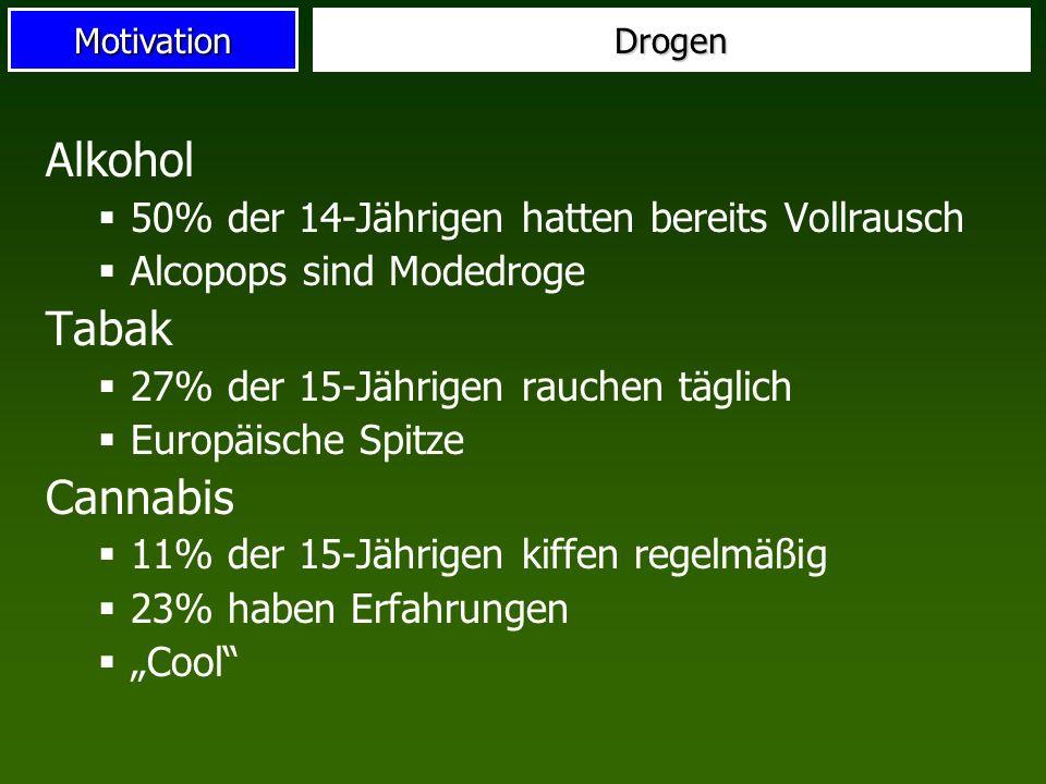 MotivationDrogen Alkohol 50% der 14-Jährigen hatten bereits Vollrausch Alcopops sind Modedroge Tabak 27% der 15-Jährigen rauchen täglich Europäische S
