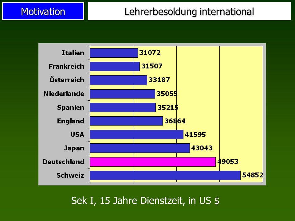 Motivation Lehrerbesoldung international Sek I, 15 Jahre Dienstzeit, in US $