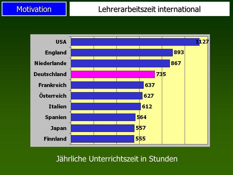 Motivation Lehrerarbeitszeit international Jährliche Unterrichtszeit in Stunden