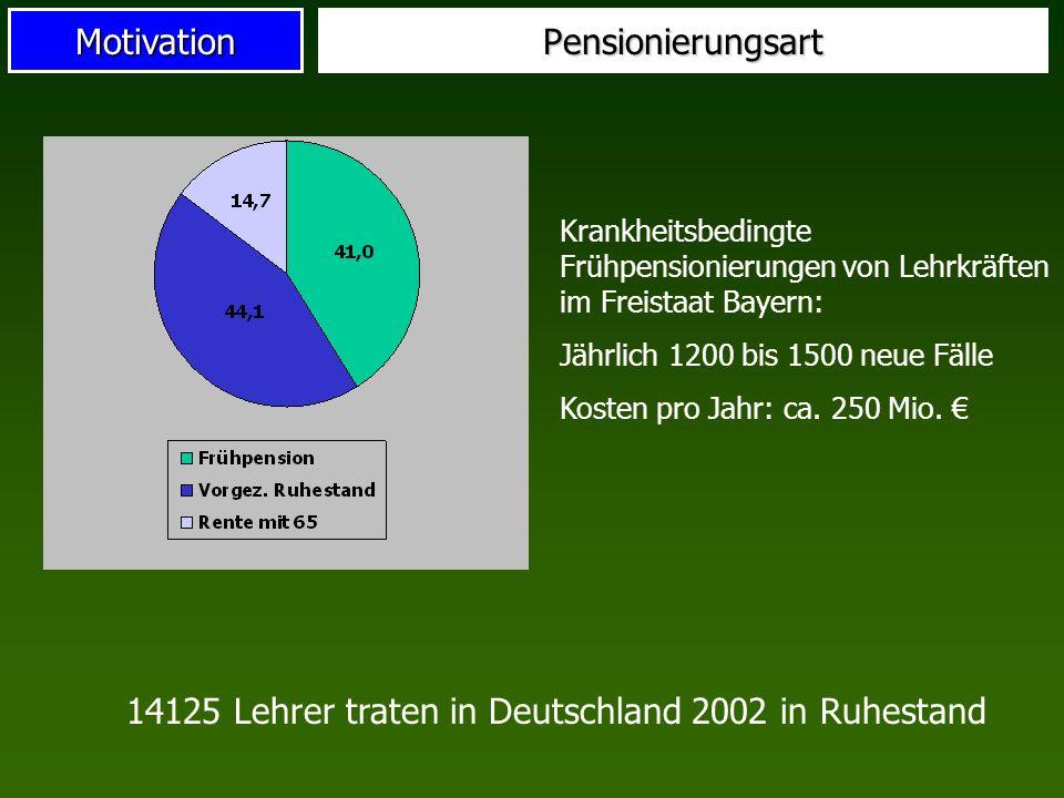 MotivationPensionierungsart Krankheitsbedingte Frühpensionierungen von Lehrkräften im Freistaat Bayern: Jährlich 1200 bis 1500 neue Fälle Kosten pro J