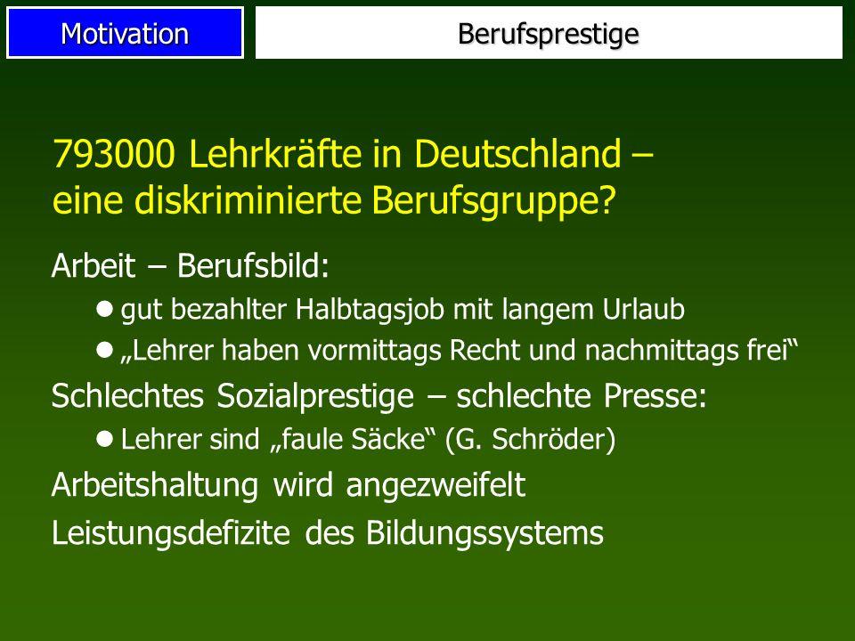 Motivation 793000 Lehrkräfte in Deutschland – eine diskriminierte Berufsgruppe? Arbeit – Berufsbild: gut bezahlter Halbtagsjob mit langem Urlaub Lehre
