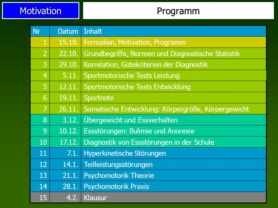 MotivationProgramm NrDatumInhalt 115.10.Formalien, Motivation, Programm 222.10.Grundbegriffe, Normen und Diagnostische Statistik 329.10.Korrelation, G
