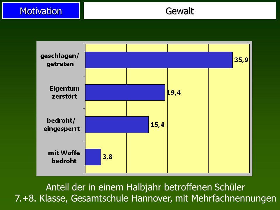 MotivationGewalt Anteil der in einem Halbjahr betroffenen Schüler 7.+8. Klasse, Gesamtschule Hannover, mit Mehrfachnennungen