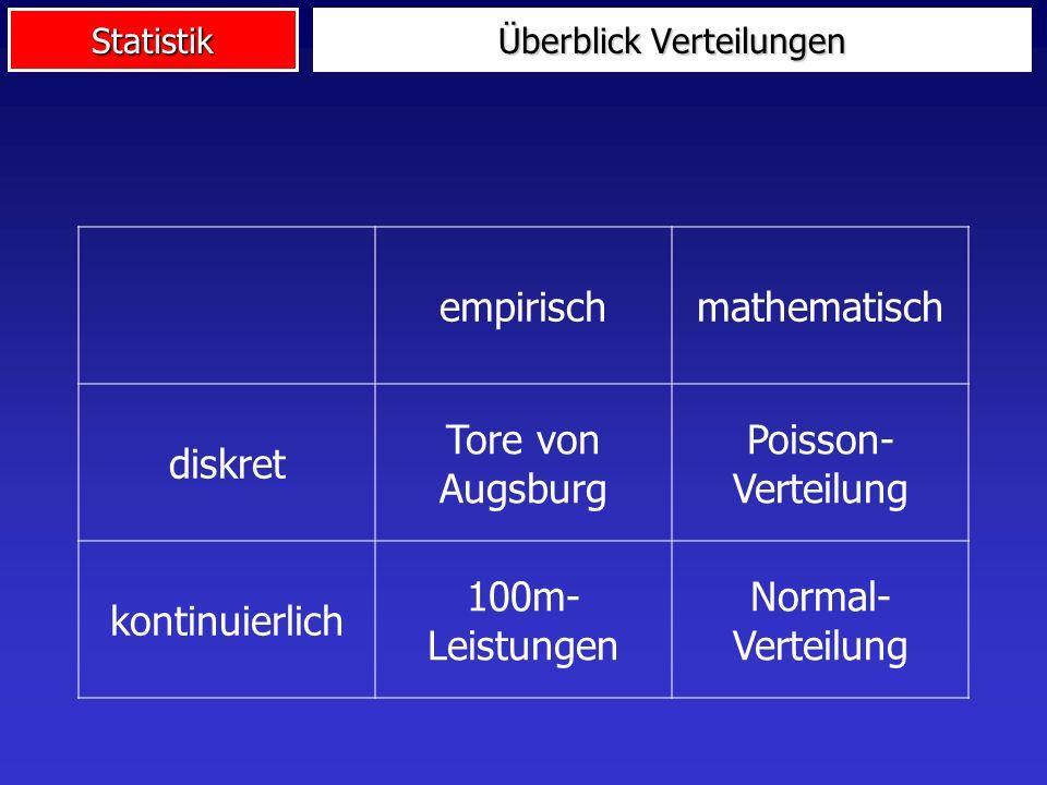 Statistik Überblick Verteilungen empirischmathematisch diskret Tore von Augsburg Poisson- Verteilung kontinuierlich 100m- Leistungen Normal- Verteilung