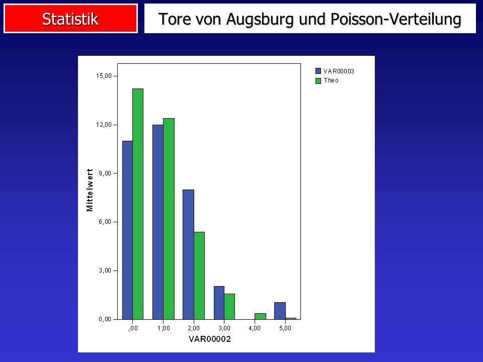 Statistik Tore von Augsburg und Poisson-Verteilung