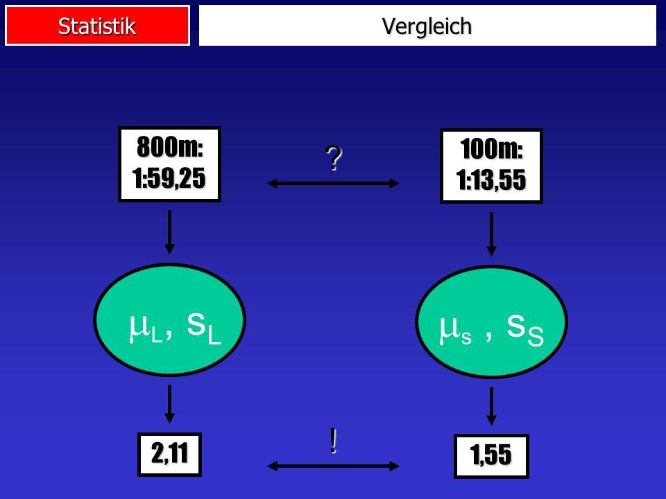 Statistik L, s L 800m: 1:59,25 2,11 s, s S 100m: 1:13,55 1,55 ! Vergleich