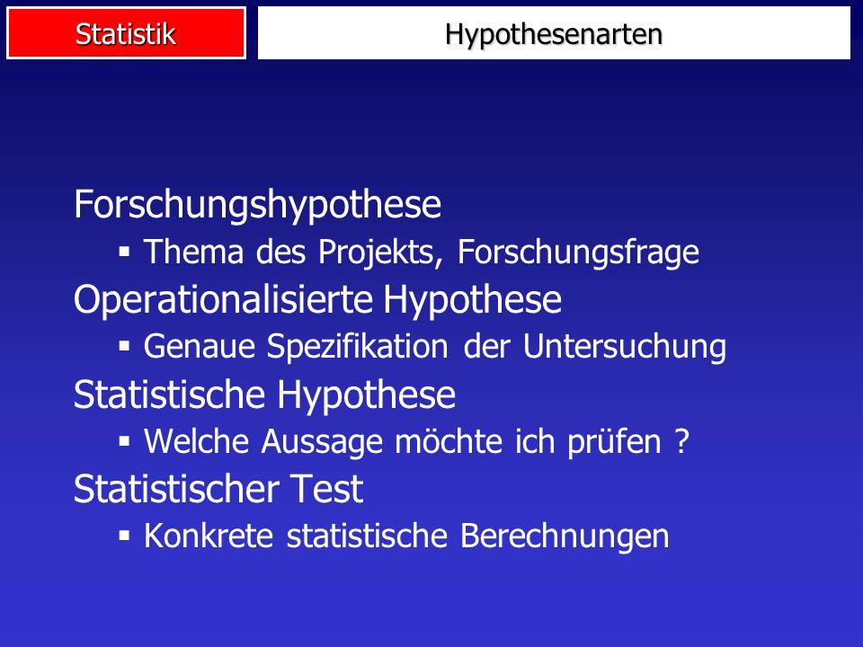 StatistikHypothesenarten Forschungshypothese Thema des Projekts, Forschungsfrage Operationalisierte Hypothese Genaue Spezifikation der Untersuchung Statistische Hypothese Welche Aussage möchte ich prüfen .