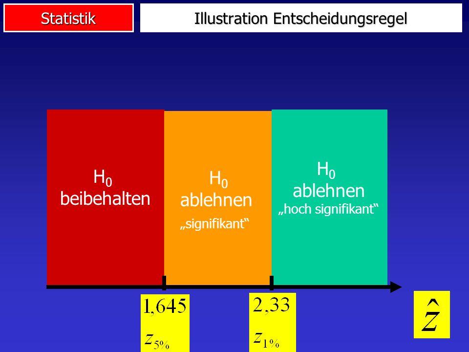 Statistik Illustration Entscheidungsregel H 0 beibehalten H 0 ablehnen signifikant H 0 ablehnen hoch signifikant