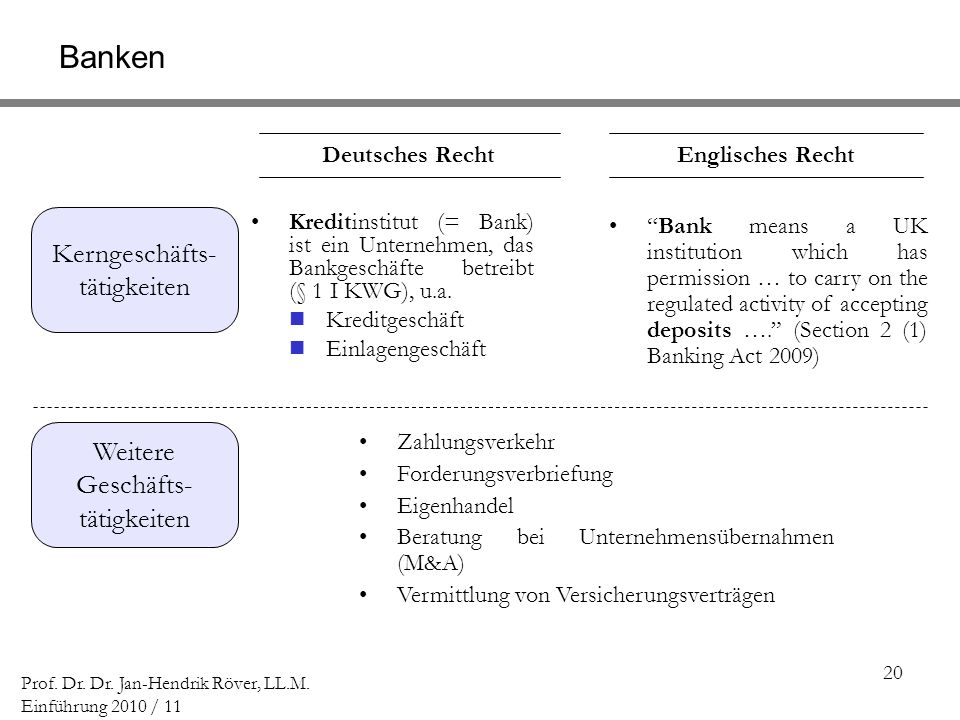 20 Prof. Dr. Dr. Jan-Hendrik Röver, LL.M. Einführung 2010 / 11 Kreditinstitut (= Bank) ist ein Unternehmen, das Bankgeschäfte betreibt (§ 1 I KWG), u.
