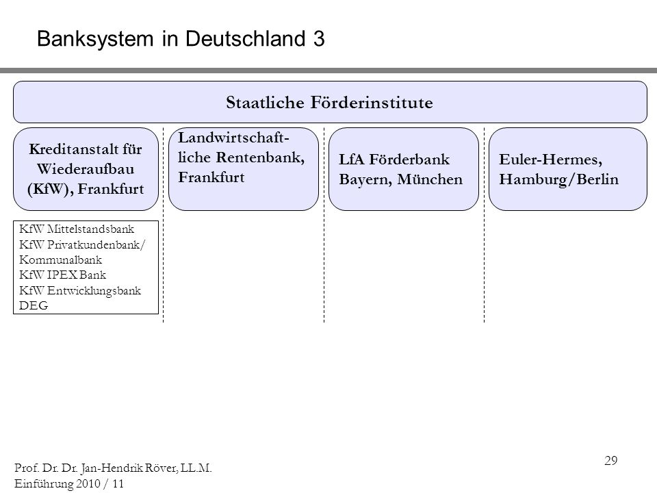 29 Prof. Dr. Dr. Jan-Hendrik Röver, LL.M. Einführung 2010 / 11 Banksystem in Deutschland 3 Staatliche Förderinstitute Kreditanstalt für Wiederaufbau (