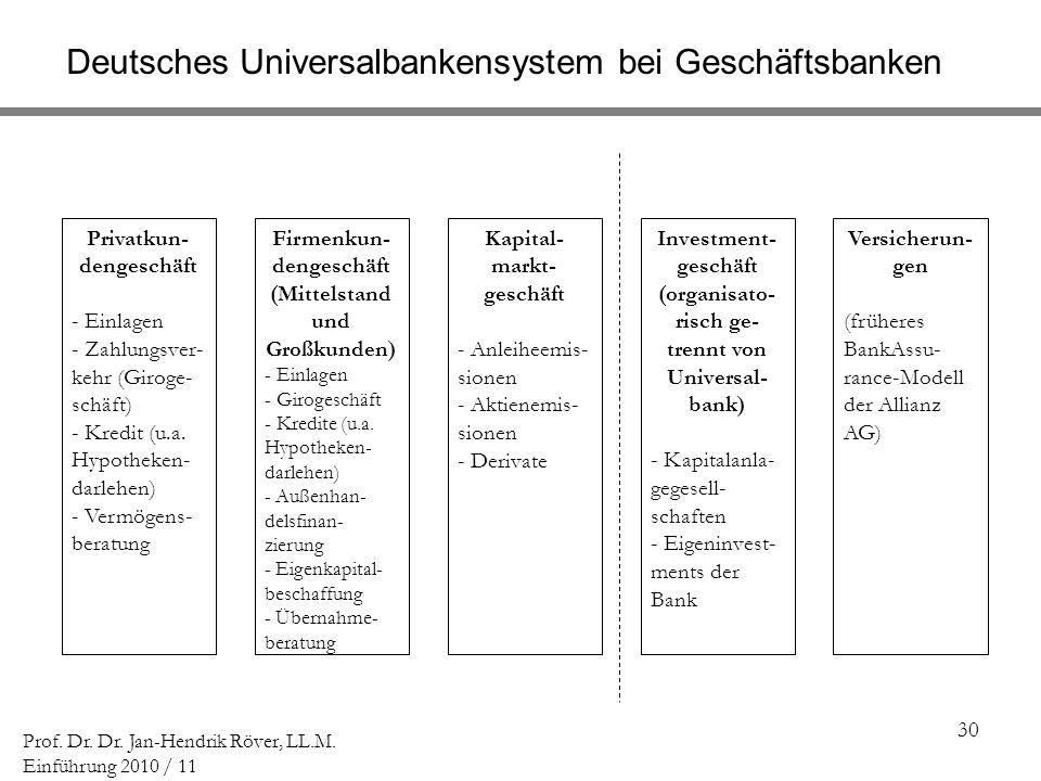 30 Prof. Dr. Dr. Jan-Hendrik Röver, LL.M. Einführung 2010 / 11 Deutsches Universalbankensystem bei Geschäftsbanken Privatkun- dengeschäft - Einlagen -