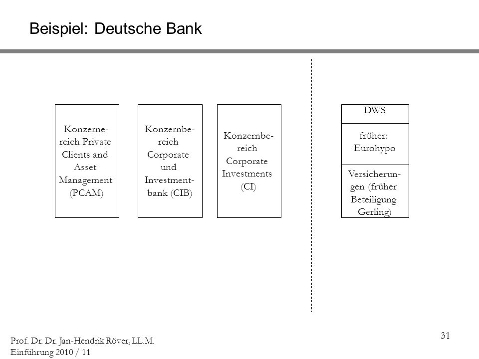 31 Prof. Dr. Dr. Jan-Hendrik Röver, LL.M. Einführung 2010 / 11 Beispiel: Deutsche Bank Konzerne- reich Private Clients and Asset Management (PCAM) Kon