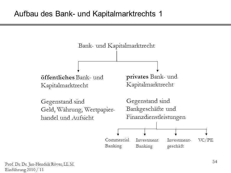 54 Prof. Dr. Dr. Jan-Hendrik Röver, LL.M. Einführung 2010 / 11 Aufbau des Bank- und Kapitalmarktrechts 1 Bank- und Kapitalmarktrecht öffentliches Bank