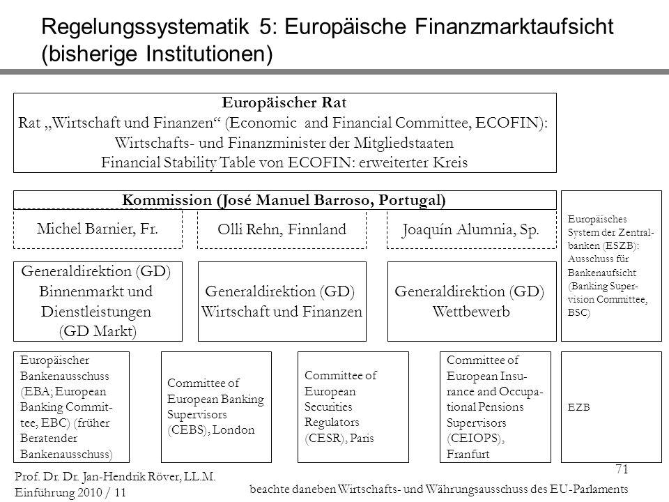 71 Prof. Dr. Dr. Jan-Hendrik Röver, LL.M. Einführung 2010 / 11 Regelungssystematik 5: Europäische Finanzmarktaufsicht (bisherige Institutionen) Europä
