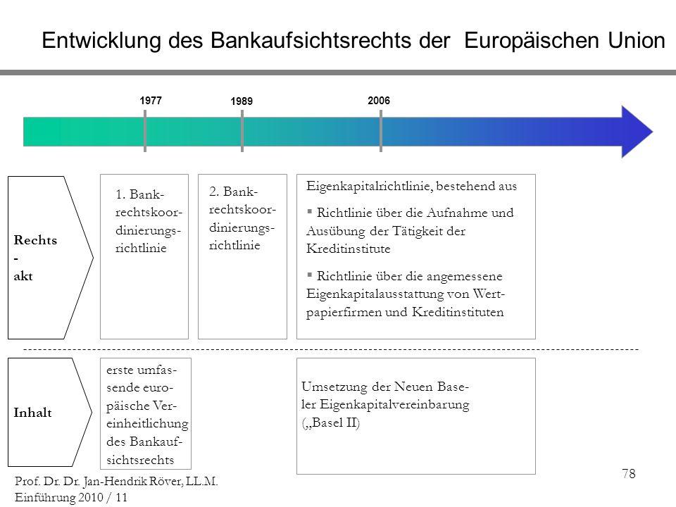 78 Prof. Dr. Dr. Jan-Hendrik Röver, LL.M. Einführung 2010 / 11 [] -[ ] [] -[ ] [] 1977 1989 2006 1. Bank- rechtskoor- dinierungs- richtlinie Eigenkapi