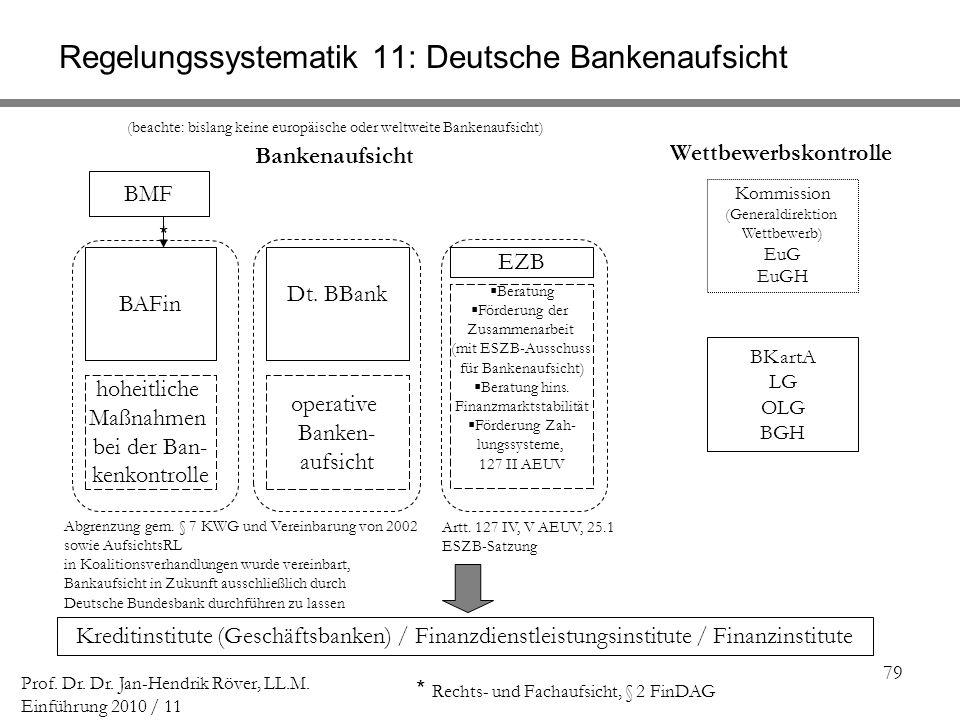 79 Prof. Dr. Dr. Jan-Hendrik Röver, LL.M. Einführung 2010 / 11 Regelungssystematik 11: Deutsche Bankenaufsicht Kreditinstitute (Geschäftsbanken) / Fin