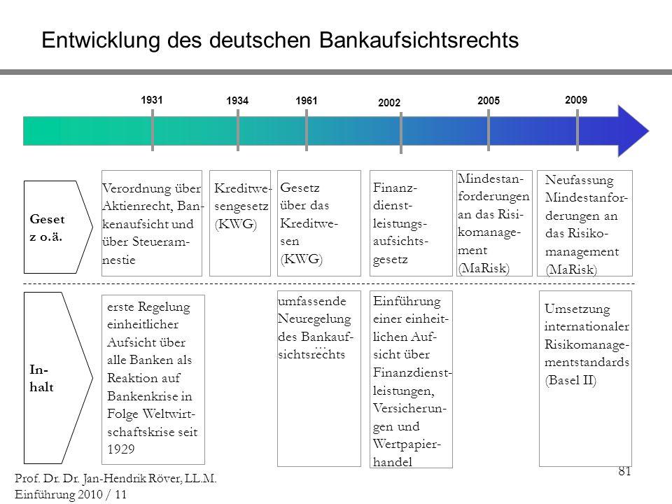 81 Prof. Dr. Dr. Jan-Hendrik Röver, LL.M. Einführung 2010 / 11 [] -[ ] [] -[ ] [] 1931 193419612005 2009 Verordnung über Aktienrecht, Ban- kenaufsicht