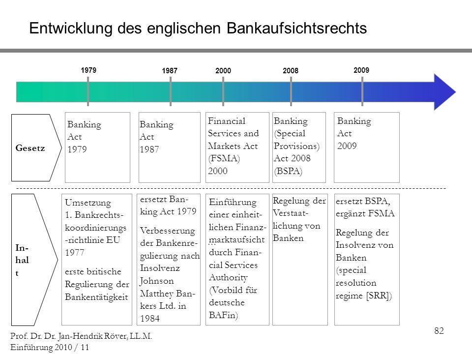 82 Prof. Dr. Dr. Jan-Hendrik Röver, LL.M. Einführung 2010 / 11 [] -[ ] [] -[ ] [] 1979 198720002008 Banking Act 1979 Financial Services and Markets Ac