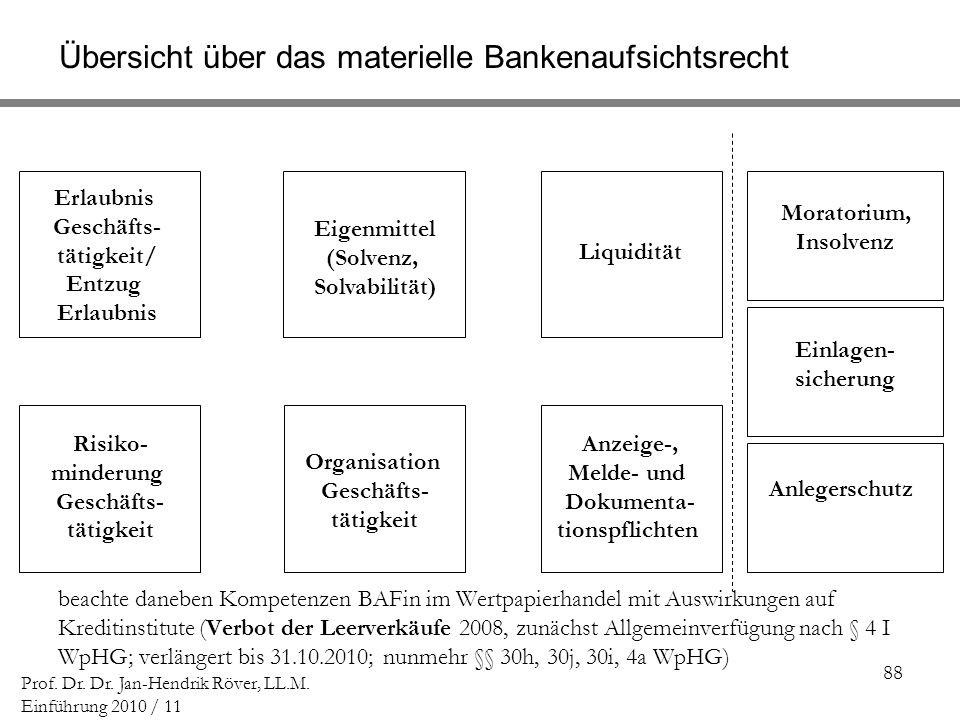 88 Prof. Dr. Dr. Jan-Hendrik Röver, LL.M. Einführung 2010 / 11 Übersicht über das materielle Bankenaufsichtsrecht Erlaubnis Geschäfts- tätigkeit/ Entz