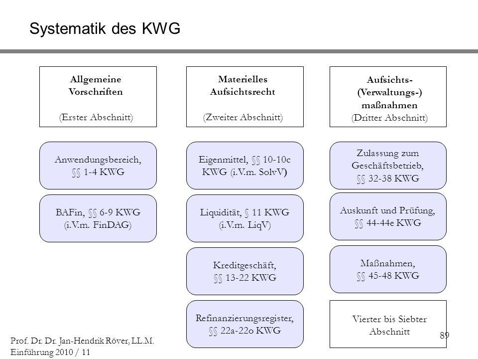 89 Prof. Dr. Dr. Jan-Hendrik Röver, LL.M. Einführung 2010 / 11 Systematik des KWG Anwendungsbereich, §§ 1-4 KWG BAFin, §§ 6-9 KWG (i.V.m. FinDAG) Allg