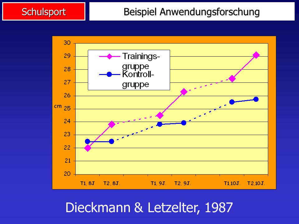 Schulsport Beispiel Anwendungsforschung Dieckmann & Letzelter, 1987