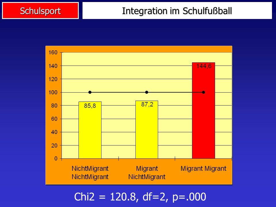 Schulsport Integration im Schulfußball Chi2 = 120.8, df=2, p=.000