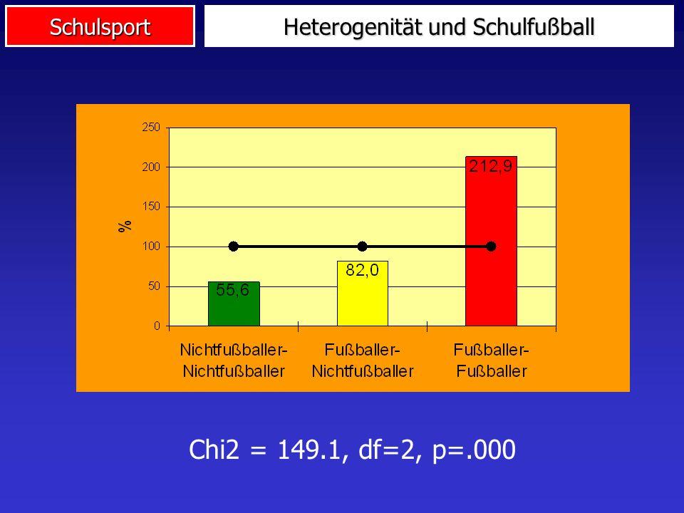 Schulsport Heterogenität und Schulfußball Chi2 = 149.1, df=2, p=.000