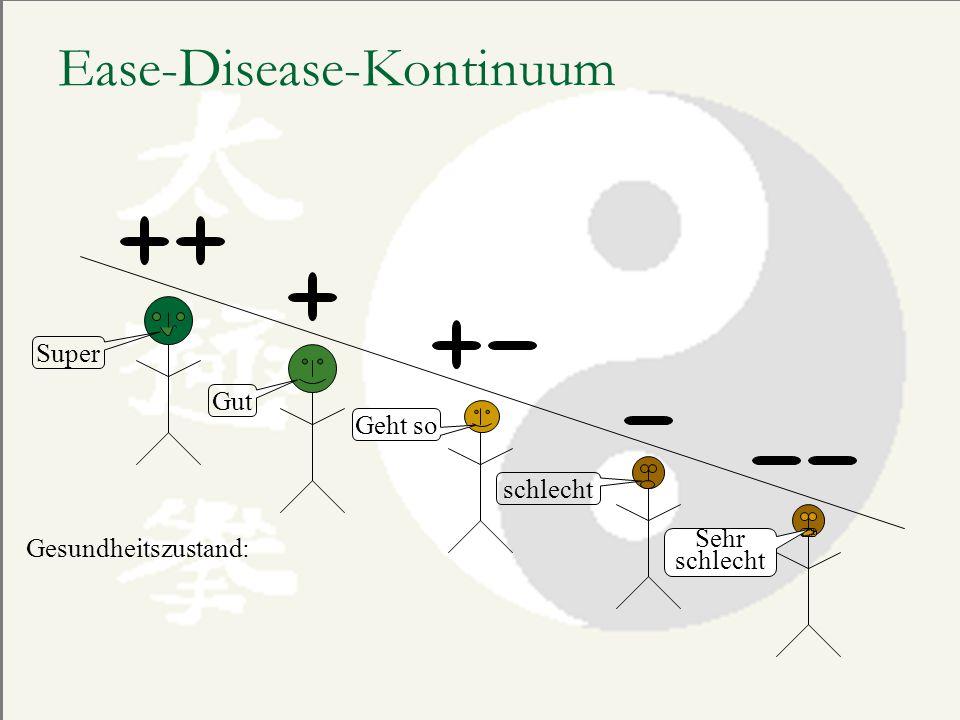 Ease-Disease-Kontinuum Gesundheitszustand: Super Gut Geht so schlecht Sehr schlecht