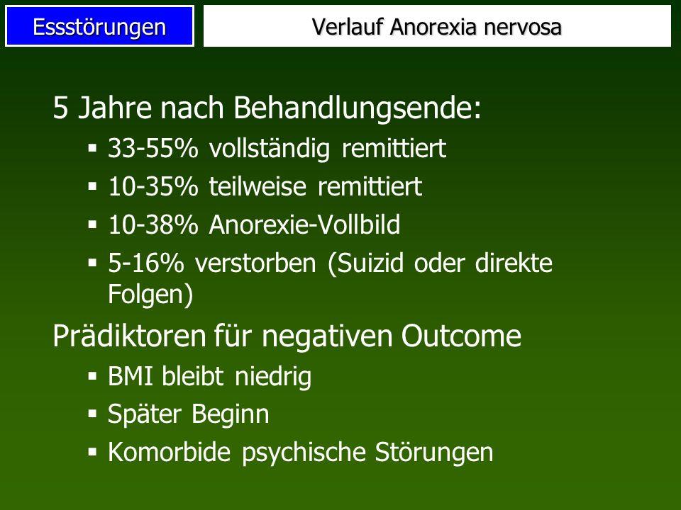 Essstörungen Verlauf Anorexia nervosa 5 Jahre nach Behandlungsende: 33-55% vollständig remittiert 10-35% teilweise remittiert 10-38% Anorexie-Vollbild