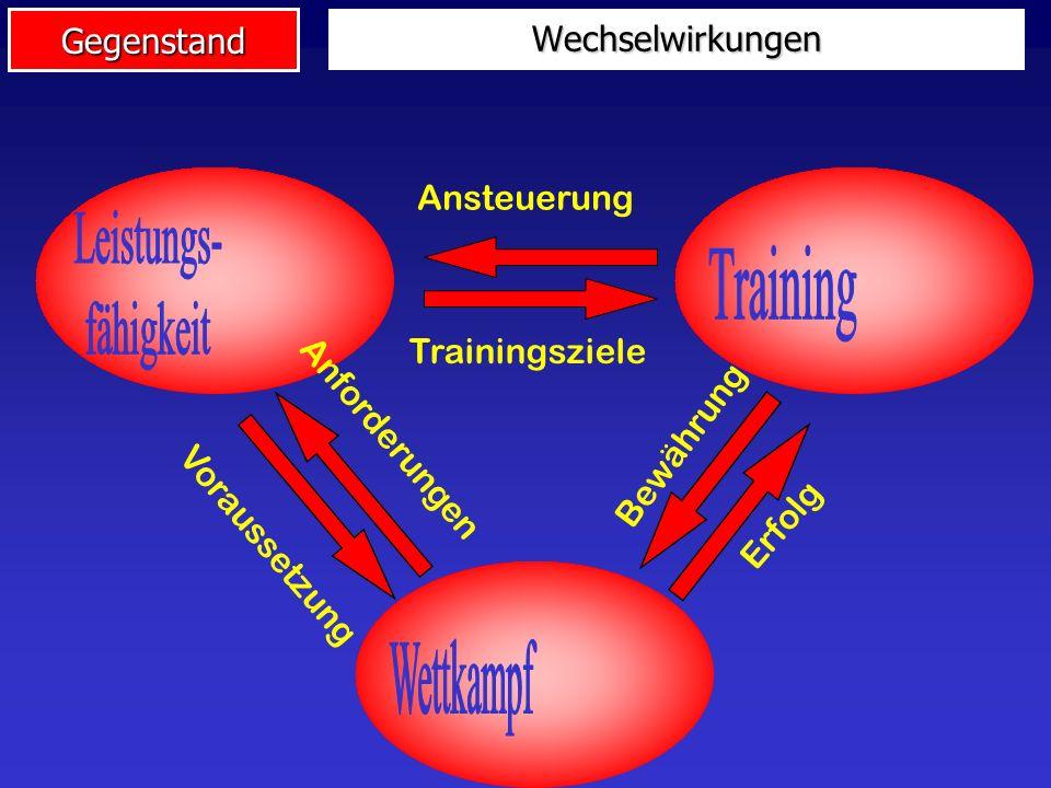 Gegenstand Wettkampf Typische Themen: Modelle des sportlichen Wettkampfes Beschreibung des Wettkampfverhaltens Teilleistungen und komplexe Wettkampfleistung Methodologie der Wettkampfdiagnostik