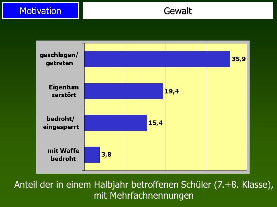 MotivationGewalt Anteil der in einem Halbjahr betroffenen Schüler (7.+8. Klasse), mit Mehrfachnennungen