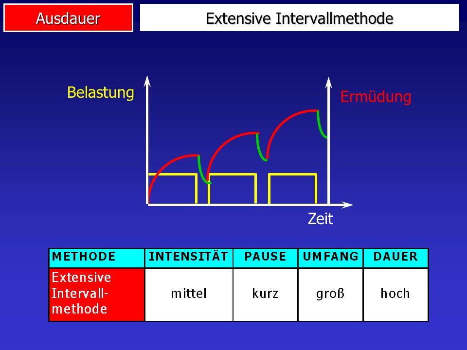 Ausdauer Extensive Intervallmethode Zeit Belastung Ermüdung