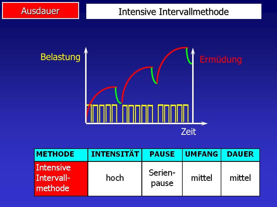 Ausdauer Intensive Intervallmethode Zeit Belastung Ermüdung