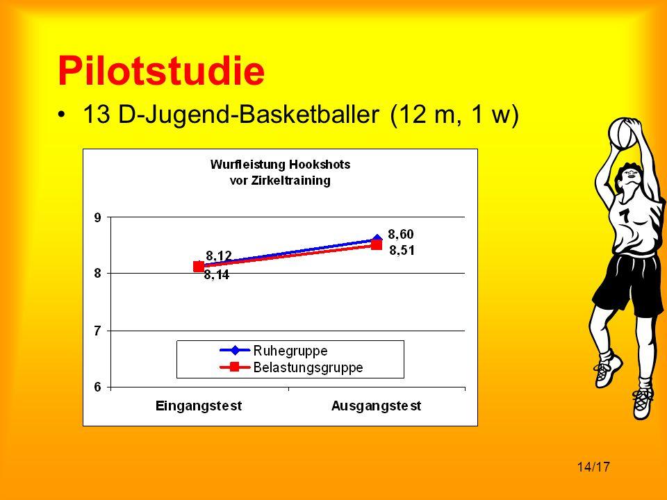 14/17 Pilotstudie 13 D-Jugend-Basketballer (12 m, 1 w)