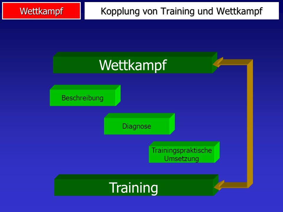 Wettkampf Kopplung von Training und Wettkampf 2 Aspekte: Trainingsziele aus Wettkampfverhalten ableiten Durch Training Erfolg positiv beeinflussen Bed