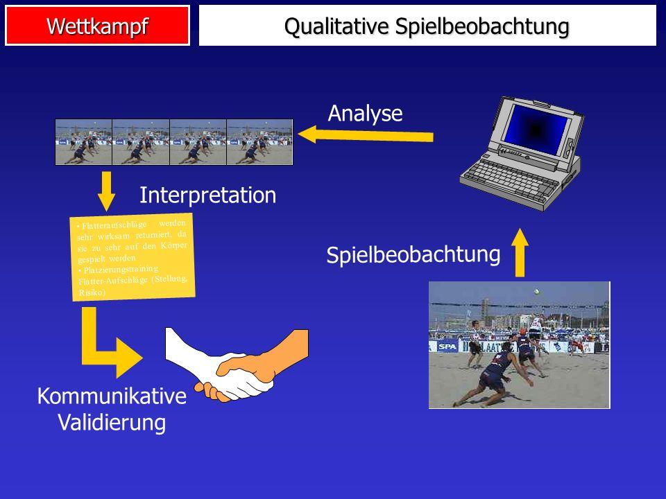 Wettkampf Qualitative Spielbeobachtung Erkenntnis: Schritte Diagnose und Trainingspraktische Umsetzung nicht mechanisch/algorithmisch! Lösung: Rückgri
