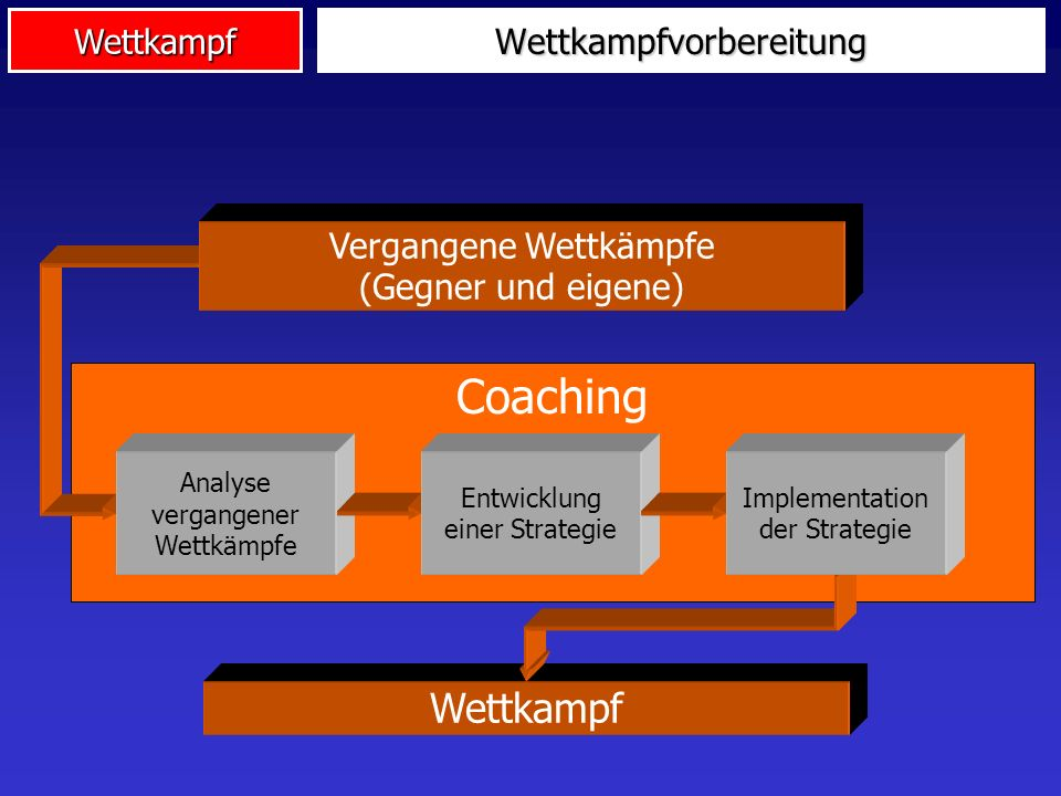 1. Wettkampfvorbereitung Preparation for competition Competition strategy Level of performance TrainingDiagnostics before Control of competition Compe