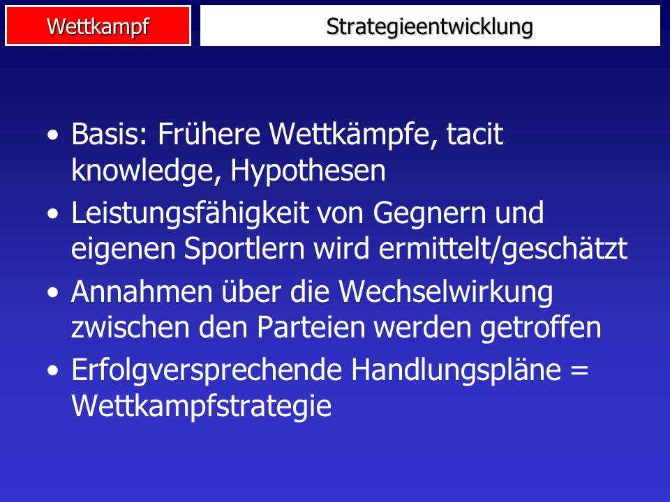 Wettkampf Coaching Wettkampf Vergangene Wettkämpfe (Gegner und eigene) Analyse vergangener Wettkämpfe Entwicklung einer Strategie Implementation der S