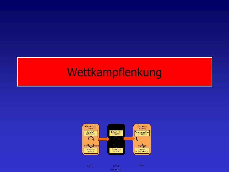 Wettkampf State of the art: Videoclips mit Attributen in Datenbank Trend: Von Häufigkeiten zu Qualitäten.