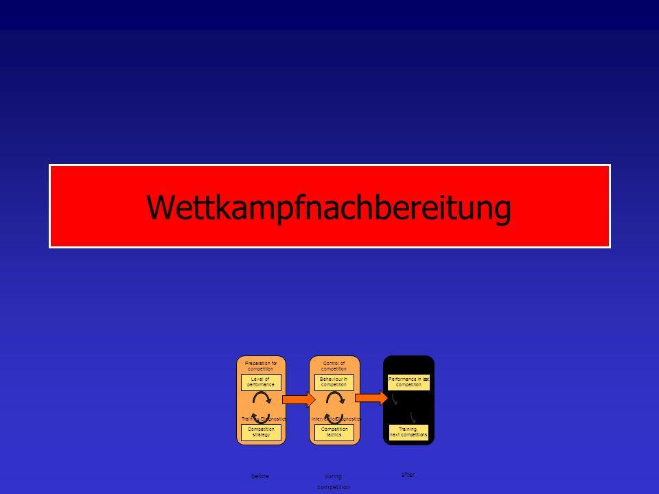 WettkampfPerspektiven Technologie von Bilderkennen/Bildverstehen vorhanden Interdisziplinäres Projekt Aspogamo Coaching Informationen während des Spiels Auswertungen auf höheren Ebenen Völlig neuartige Auswertungen denkbar